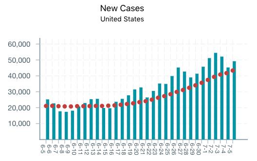 COVID-19 Dashboard: New Cases