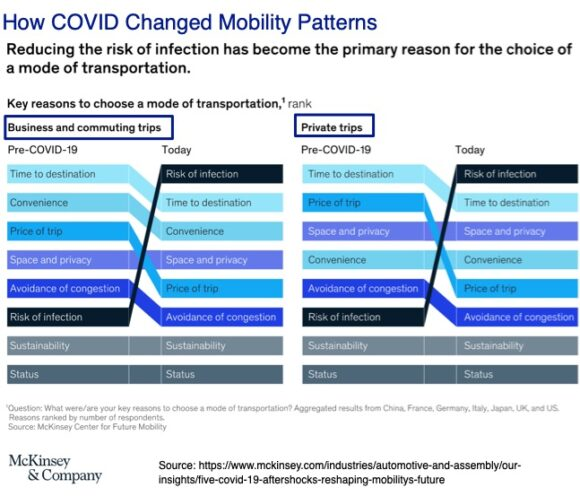How COVID Changed Mobility Patterns