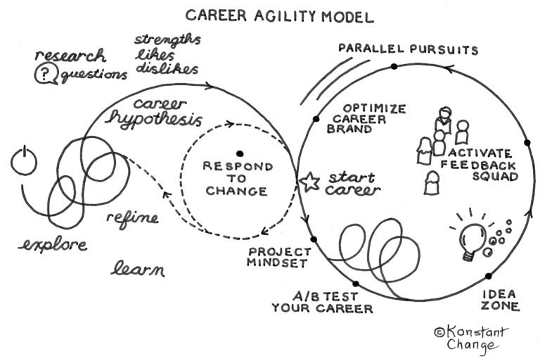 Agile Career Model