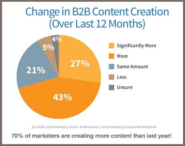 Change in B2B Content-2015 B2B Content Marketing Benchmarks