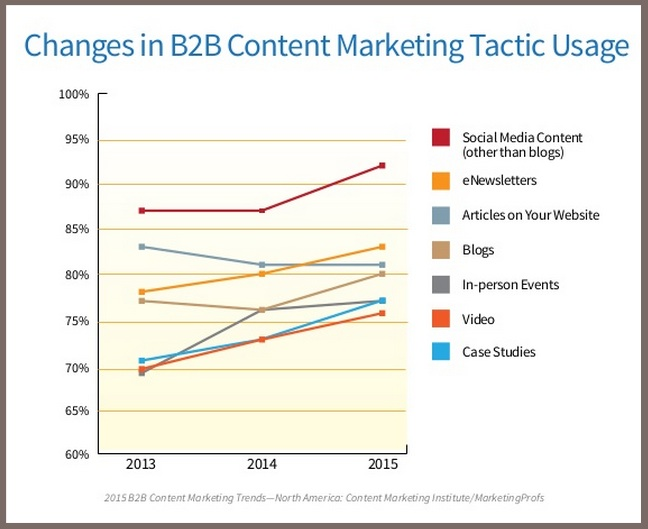 Change in B2B Content Marketing Tactic Use-2015 B2B Content Marketing Benchmarks