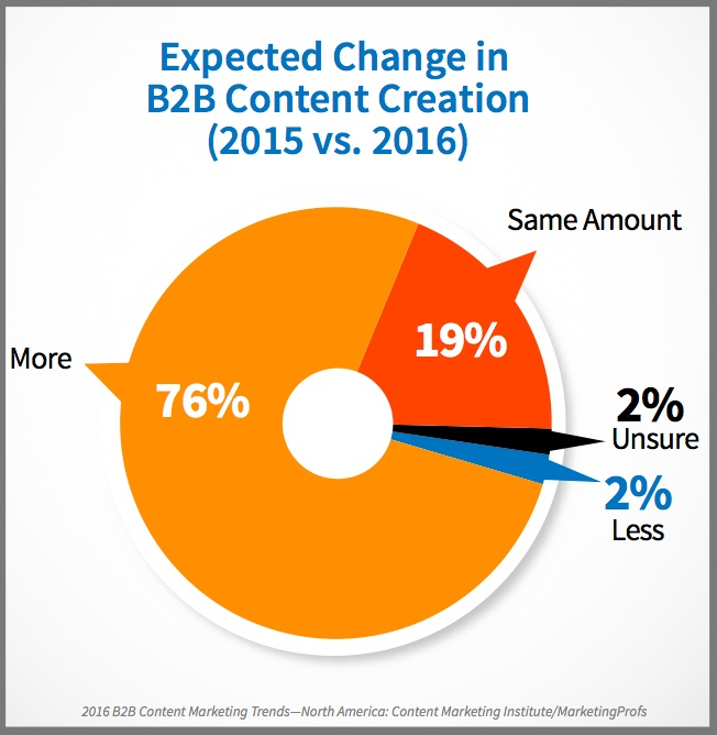 B2B Content Marketing Will Increase in 2016 - Content Marketing Institute/MarketingProfs (Chart)