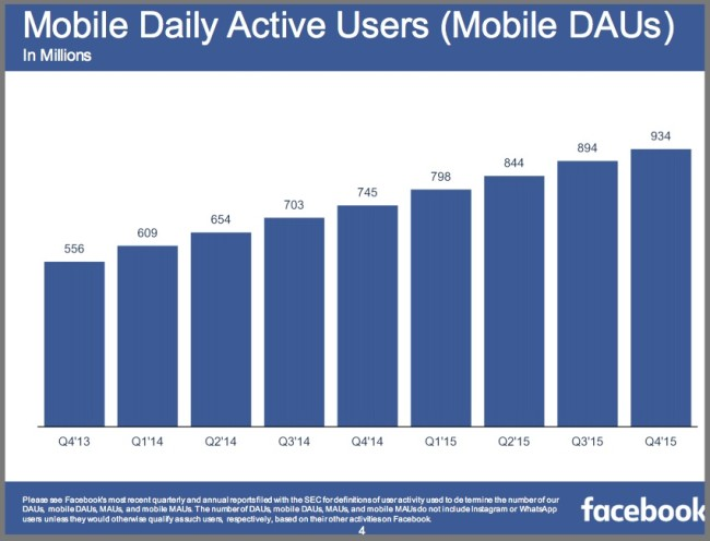 4Q2015 Facebook Mobile Daily Active Users - Chart