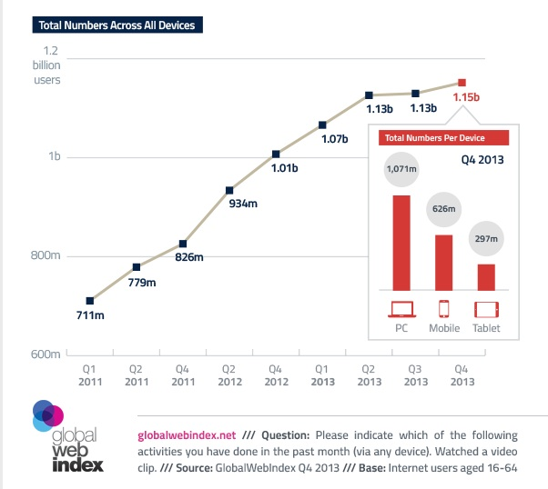 Global Video Content Consumption-Video Content