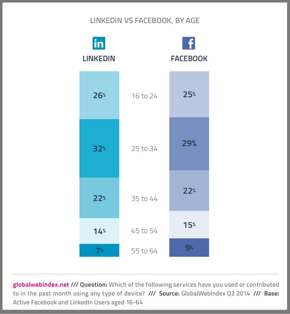 LinkedIn versus Facebook Audience via Global Web Index
