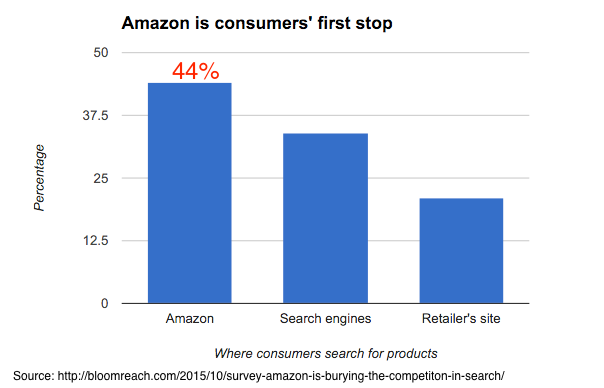 Amazon is consumers' first stop