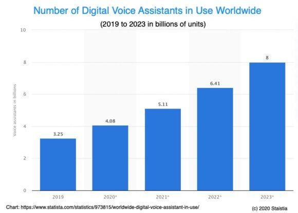 Voice Growth - Statista Chart