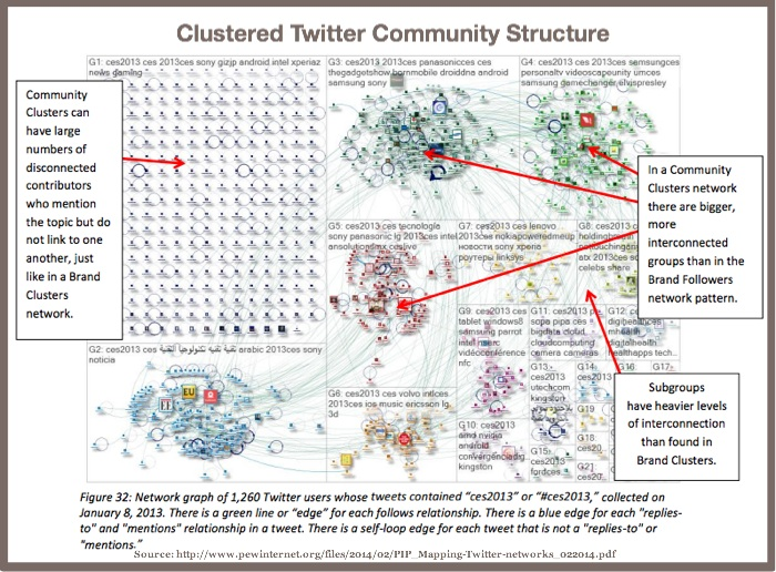 Clustered Twitter Community Structure-Pew Internet-2014