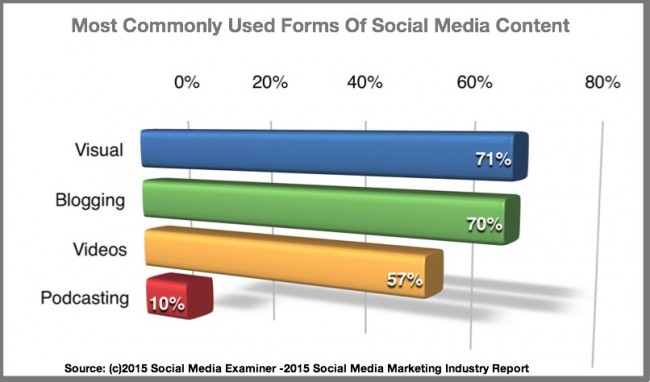 Commonly used social media content-2015 Social Media Marketing Industry Report-Chart-Social Media Examiner-1
