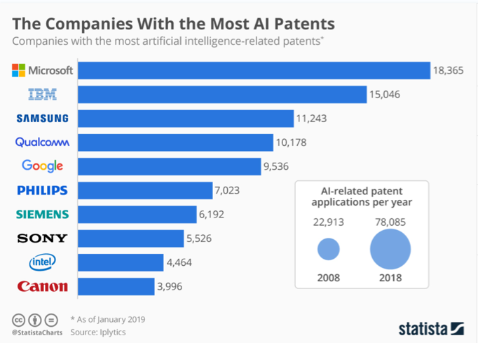 The Companies With the Most AI patents