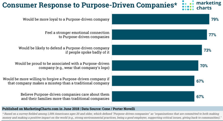 Consumer Response to Purpose-Driven Companies
