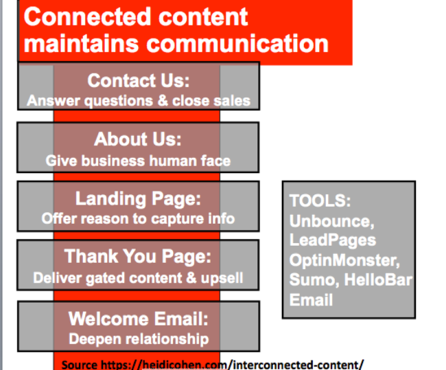 5 Types of Connected Content