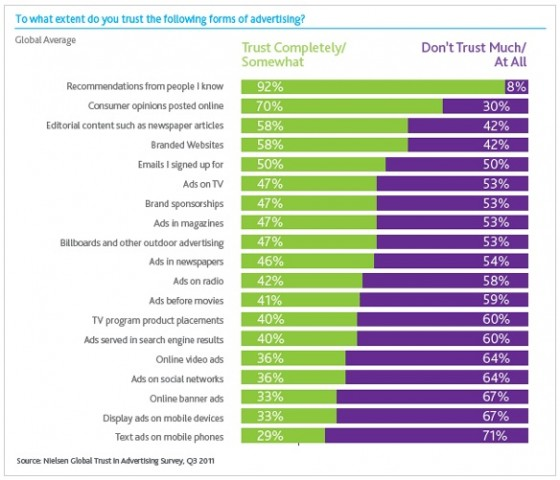 To what extent do you trust the following forms of advertising?