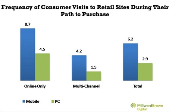 Mobile vs PC Purchase process Millward Brown 2013