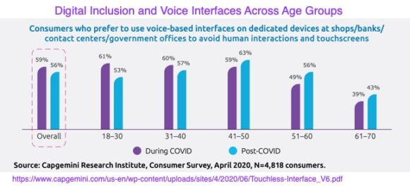Digital inclusion and voice interfaces across age groups