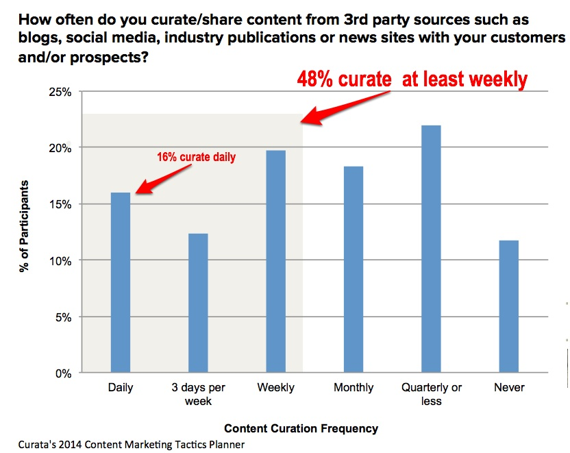 Content Curation Frequency-Curate