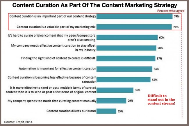 Content Curation Research-2014-Trapit-1
