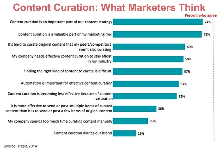 Content Curation-Trapit