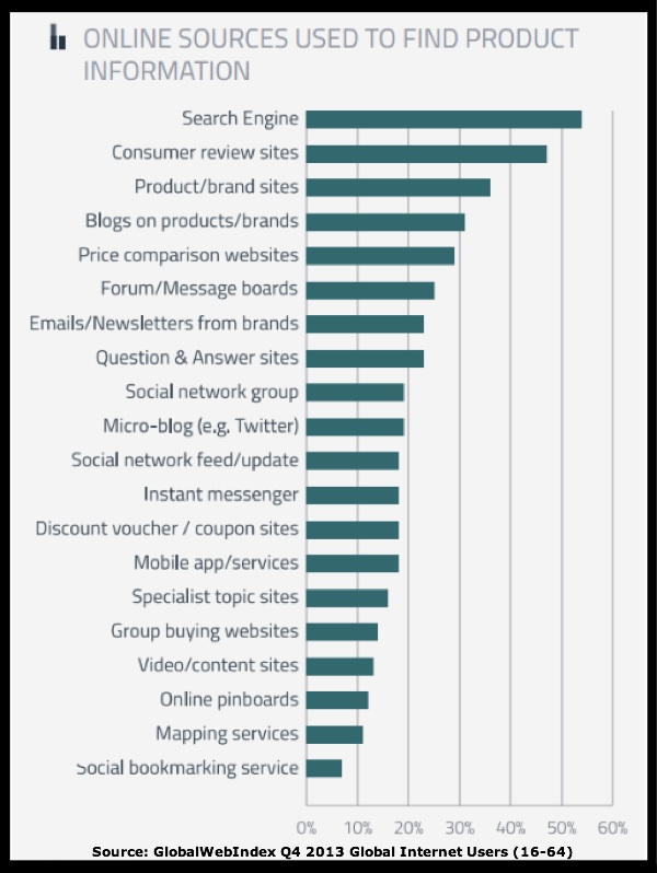 20 Content Distribution Platforms - Research-Chart 2013