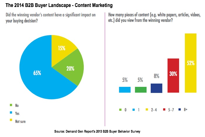 Content Marketing In the B2B Purchase Process 2014