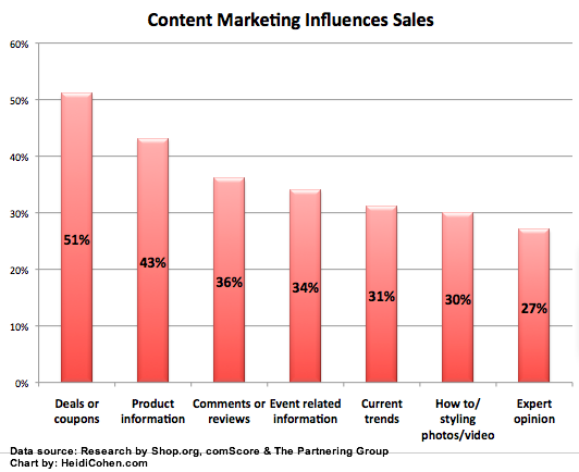 Content Marketing Research Chart - HeidiCohen.com