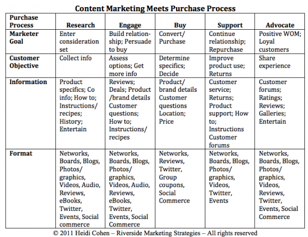 Content marketing by information by format