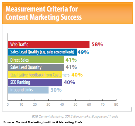 Rise Of B2b Content Marketing Chart on examples of direct