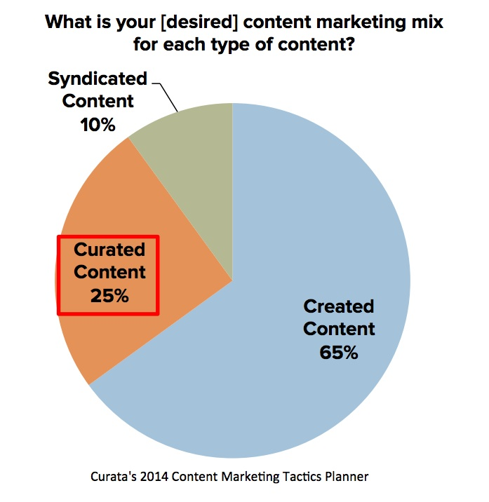 Content curation in content marketing mix