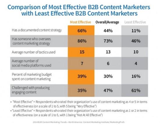 Content Marketing Trends-Efffectiveness Comparison-2013 -1
