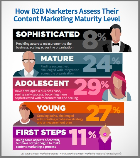 Content marketing effectiveness increases with experience
