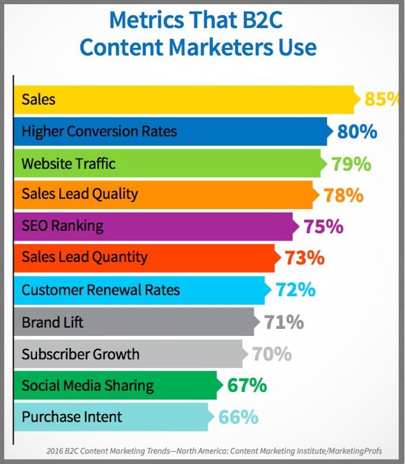 Content Metrics-Chart-2016-b2c-research-1