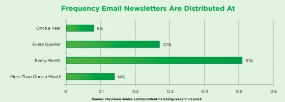 Content Survey Report _ 2013-Email Frequency