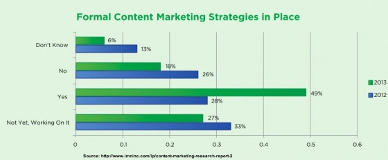 Content Survey Report _ 2013-Formal Content Strategy