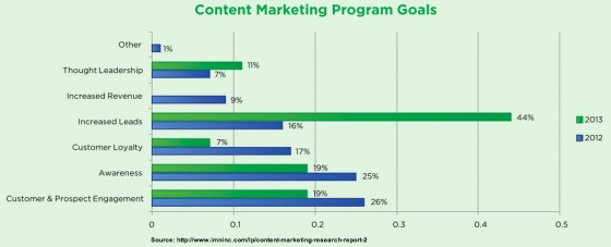 Content Survey Report _ 2013-Goals