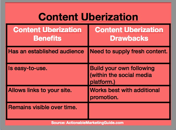 Content Uberization: Benefits VS Drawbacks (Chart By Heidi Cohen)