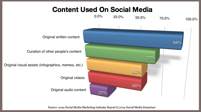 Content Used On Social Media-SOcial Media Examiner-2014-1-1