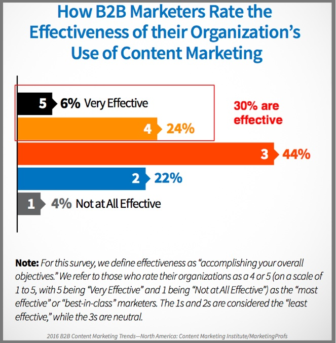 Content marketing effectiveness-2016_B2B_Report-2