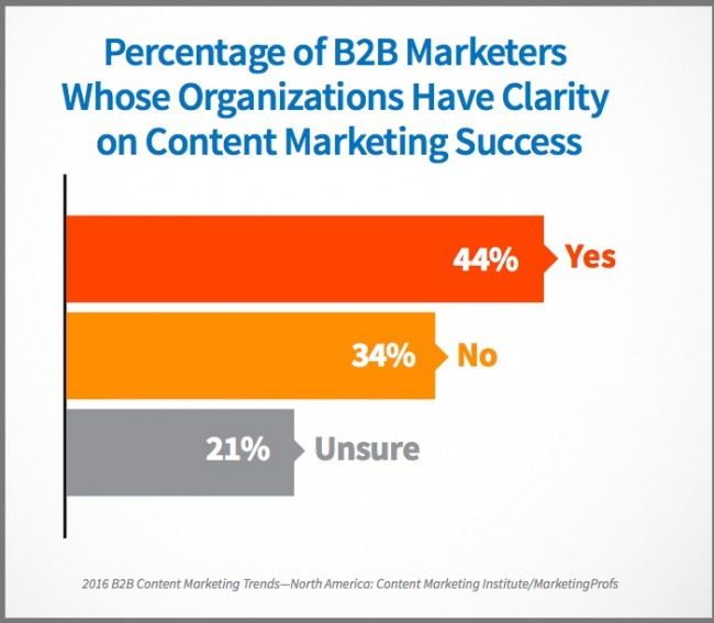 Content marketing success-2016_B2B_Report