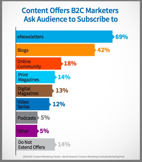 Content subscription offers-chart-2016-b2c-research-1