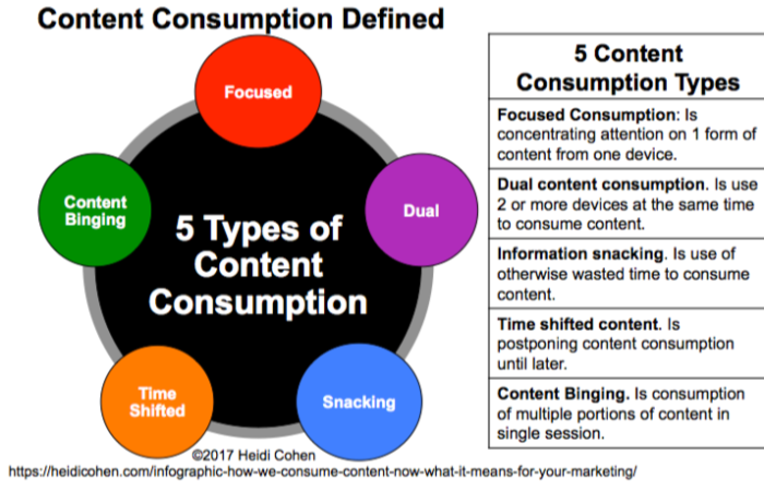 5 types of Content Consumption