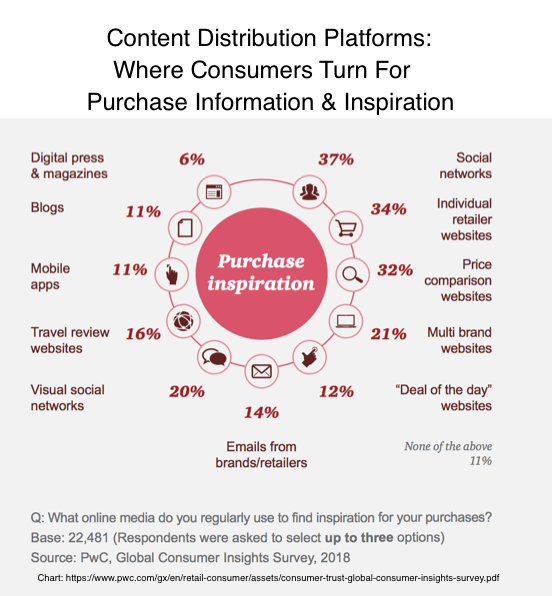 Content Distribution Platforms for customer information and inspiration-2018 PwC Chart