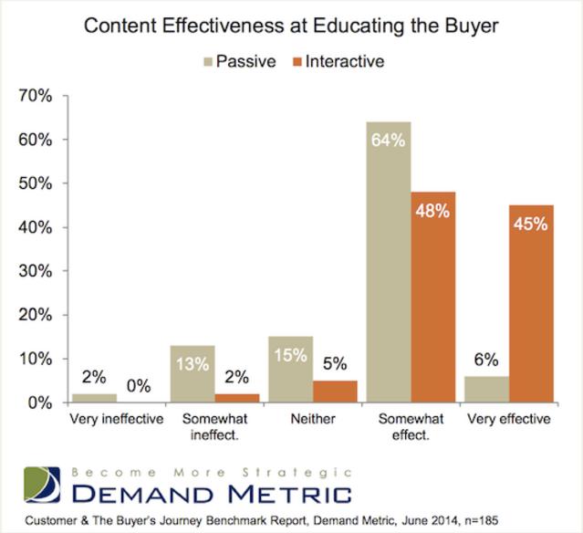 Interactive Content Basics - Chart -Demand Metrics