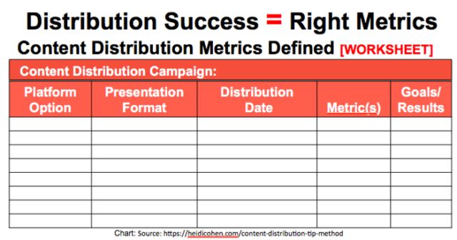 Content Distribution Success Metrics Chart- Created by Heidi Cohen