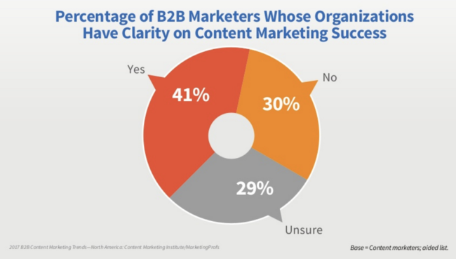 2017 Content Marketers Weigh In On Content Quality-Chart