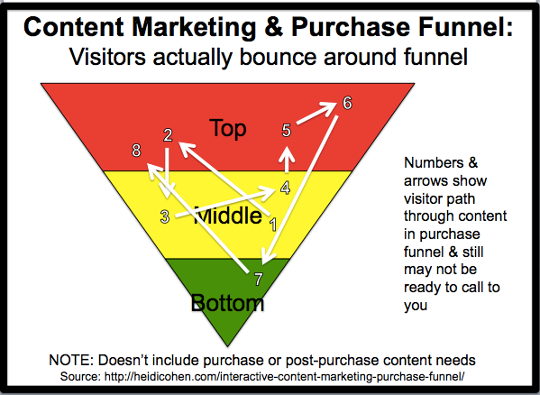 Interactive Content Marketing Purchase Funnel