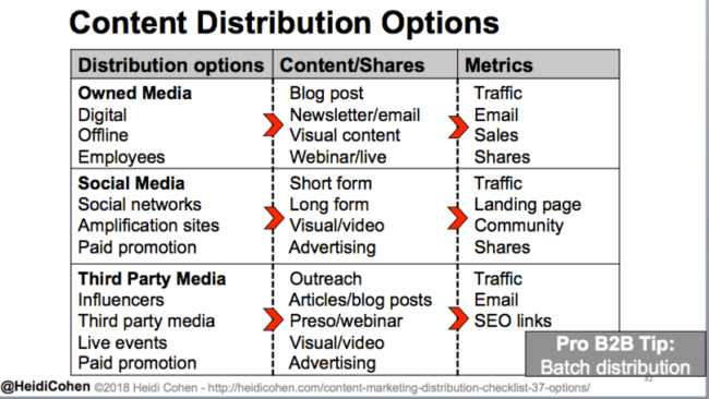 Content Distribution - Promote republish