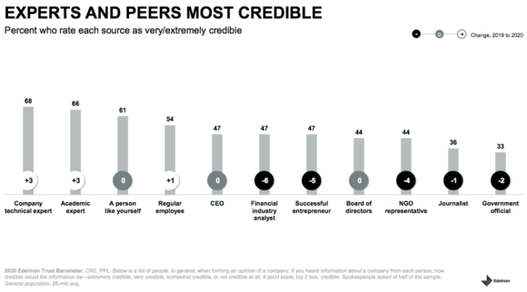 Experts and peers most credible