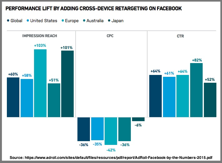 Cross Device Retargeting On Facebook-Chart-Global research-Adroll