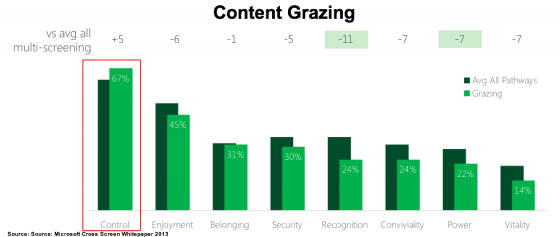 Cross_Screen Whitepaper-Why Content Grazing-Microsoft