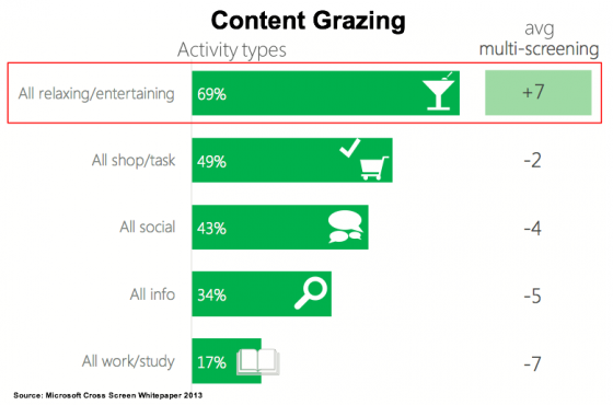 Cross_ScreenWhitepaper-Content Grazing Activity - Microsoft